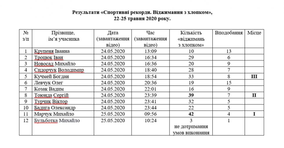 Таблиця учасників